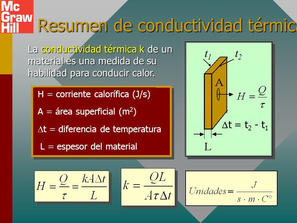 Resumen de conductividad térmica