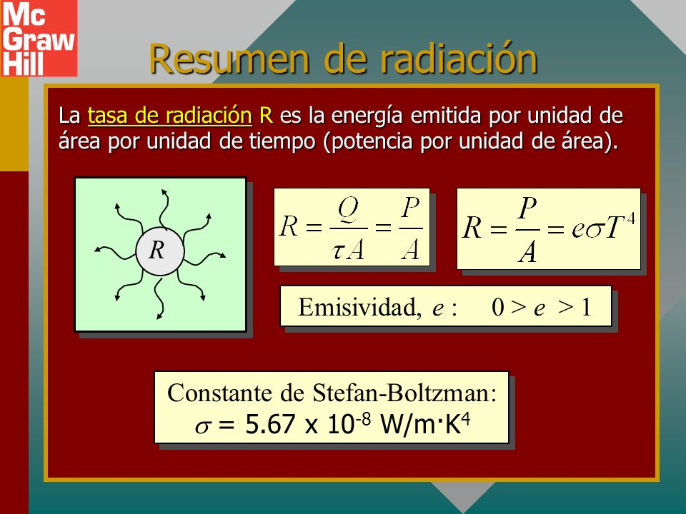 Resumen de radiación Rate of Radiation (W/m2): R