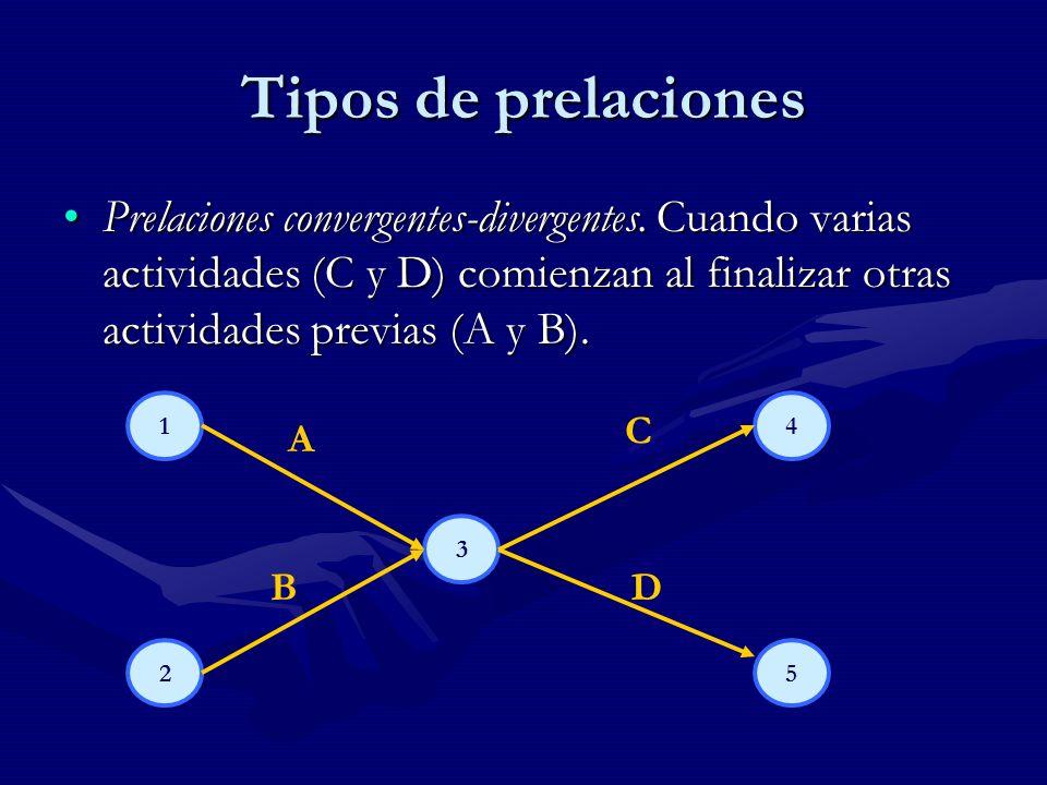 Tipos de prelaciones