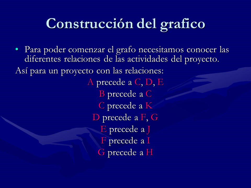 Construcción del grafico
