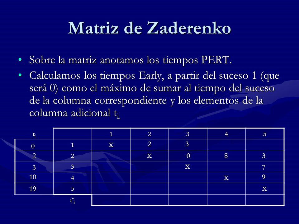 Matriz de Zaderenko Sobre la matriz anotamos los tiempos PERT.