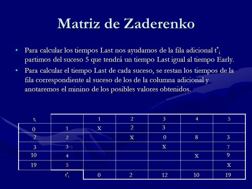 Matriz de Zaderenko