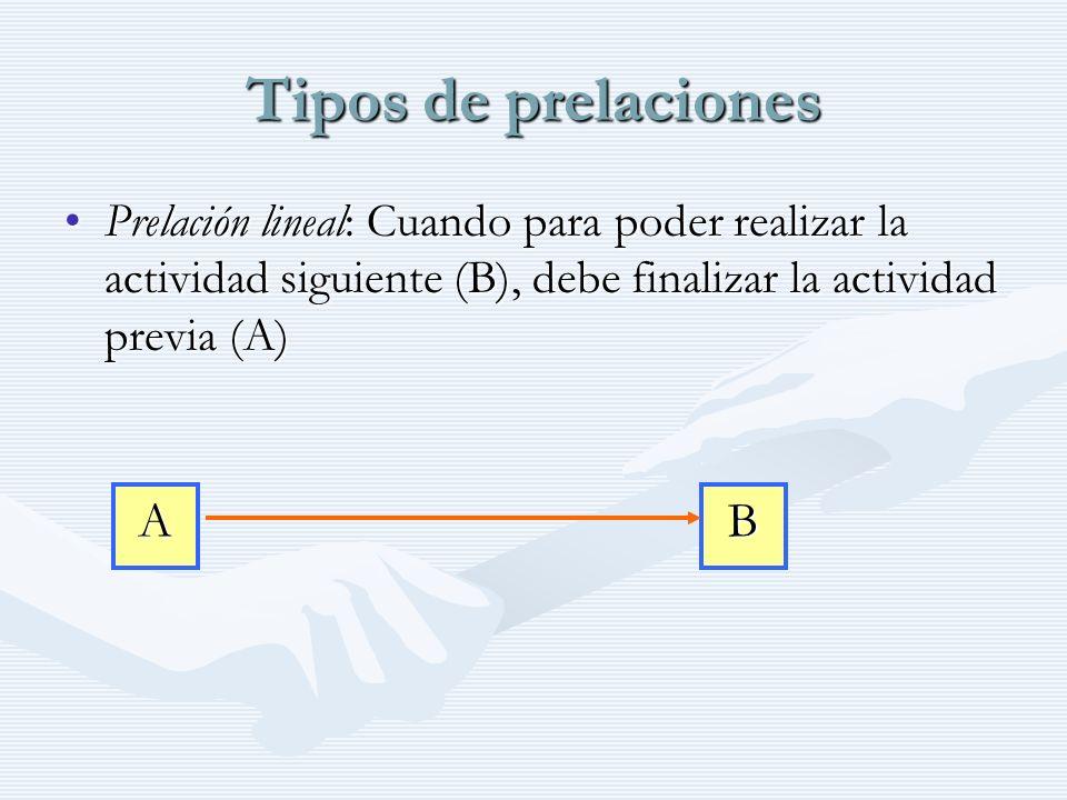 Tipos de prelaciones A B