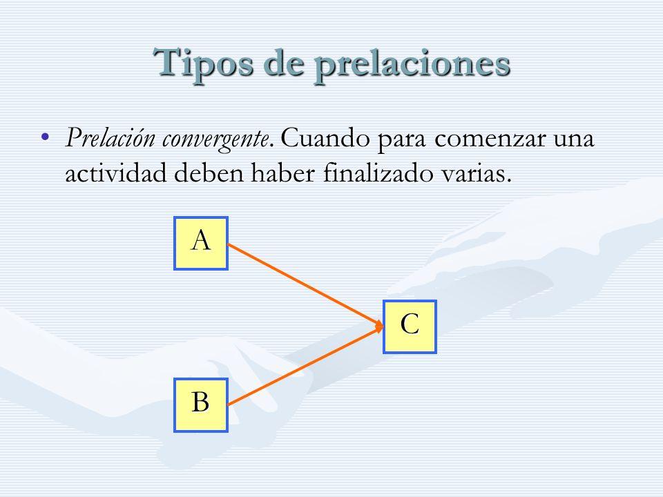Tipos de prelaciones A C B