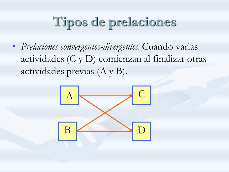 Tipos de prelaciones C A B D