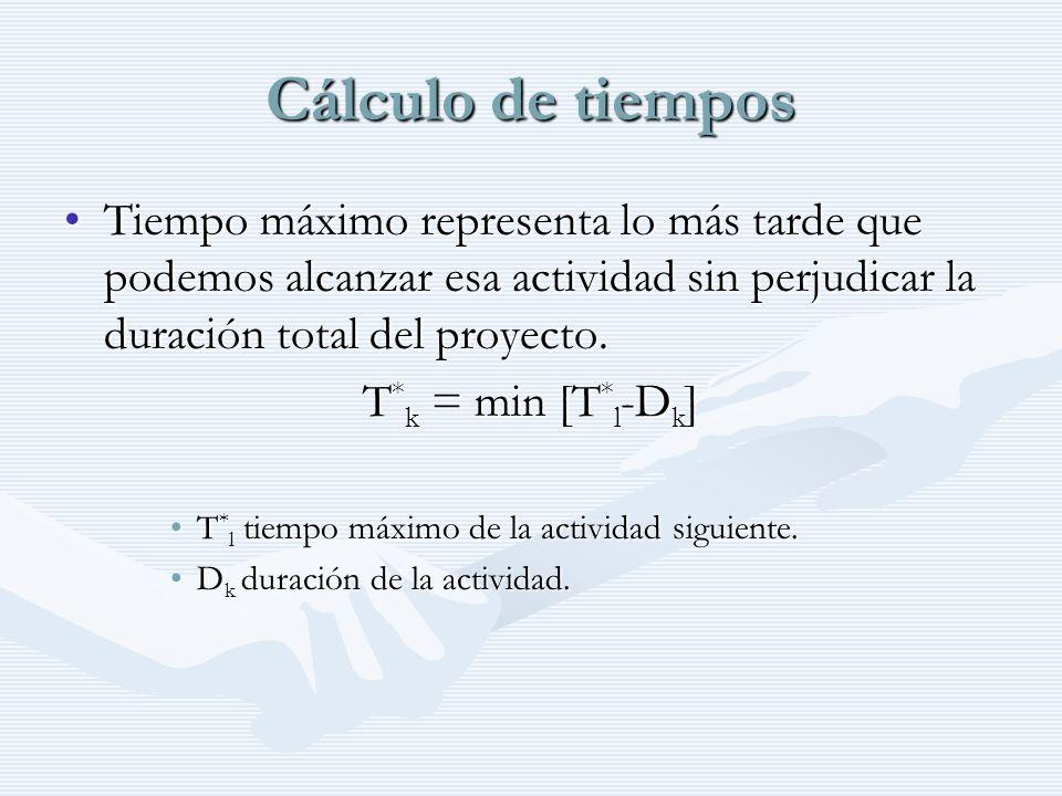 Cálculo de tiempos Tiempo máximo representa lo más tarde que podemos alcanzar esa actividad sin perjudicar la duración total del proyecto.