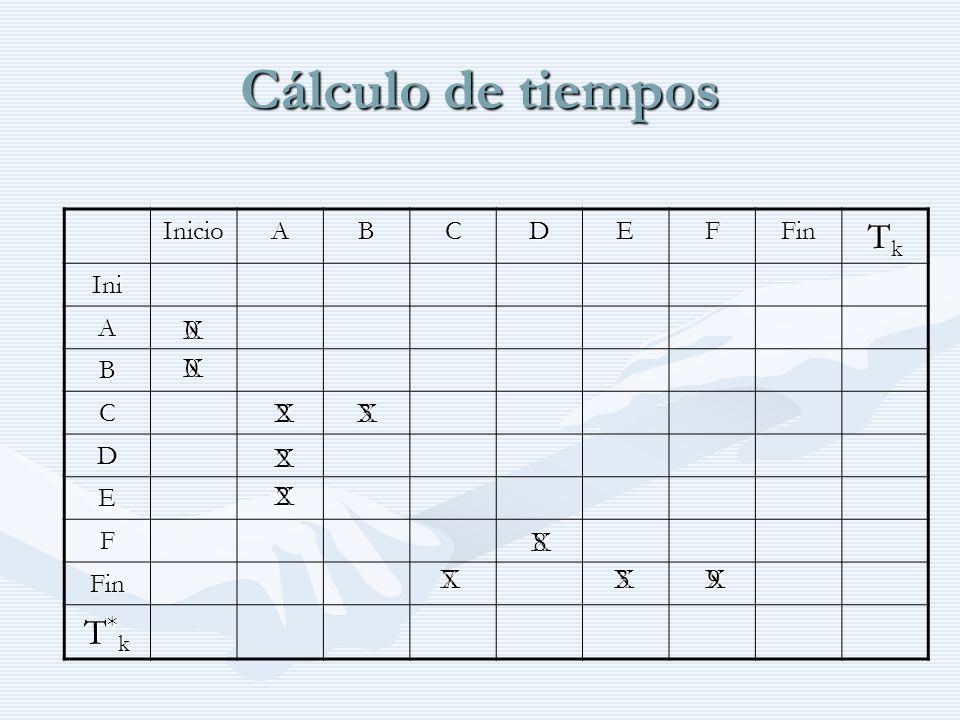 Cálculo de tiempos Tk T*k X X X 2 X 3 X 2 2 X X 8 X 7 3 X 9 X Inicio A