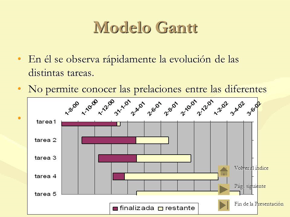 Modelo Gantt En él se observa rápidamente la evolución de las distintas tareas. No permite conocer las prelaciones entre las diferentes tareas.