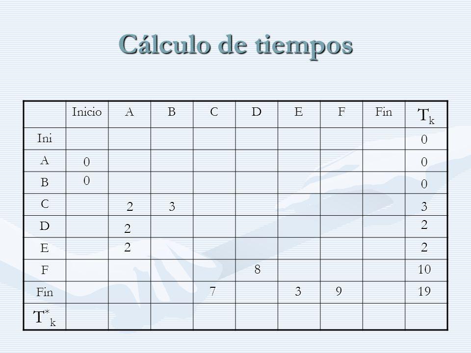 Cálculo de tiempos Tk T*k 2 3 3 2 2 2 2 8 10 7 3 9 19 Inicio A B C D E
