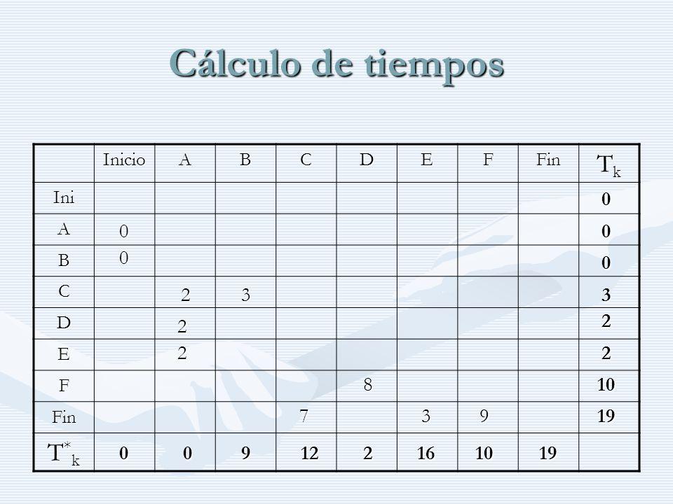 Cálculo de tiempos Tk T*k 2 3 3 2 2 2 2 8 10 7 3 9 19 9 12 2 16 10 19