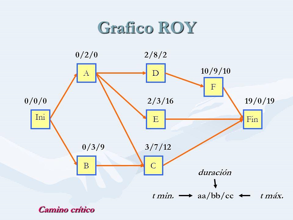 Grafico ROY 0/2/0 2/8/2 10/9/10 A D F 0/0/0 2/3/16 19/0/19 Ini E Fin