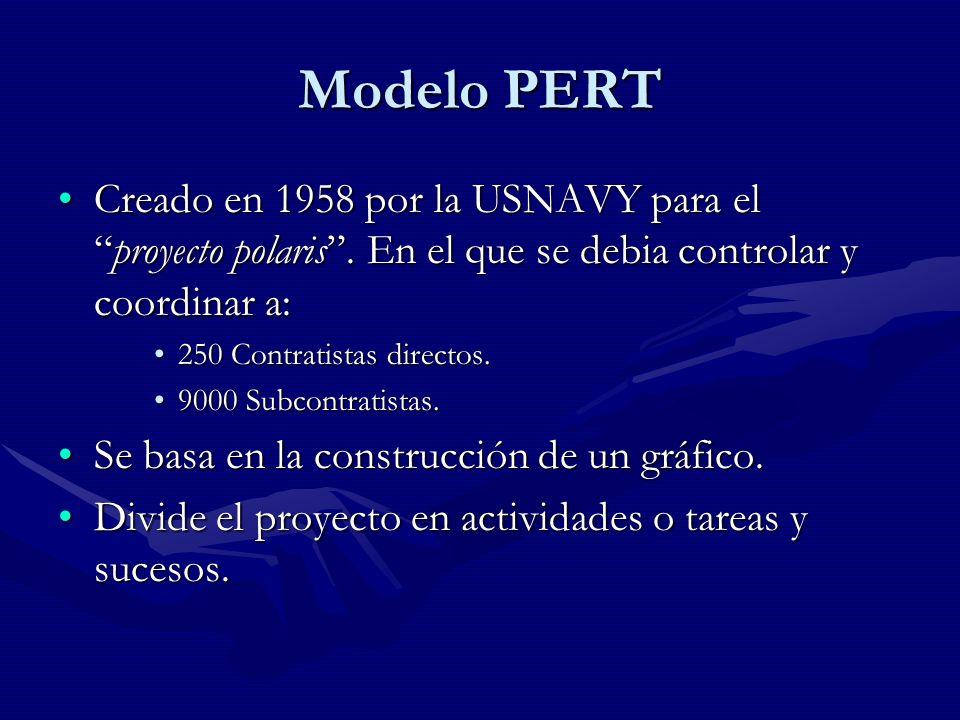 Modelo PERT Creado en 1958 por la USNAVY para el proyecto polaris . En el que se debia controlar y coordinar a: