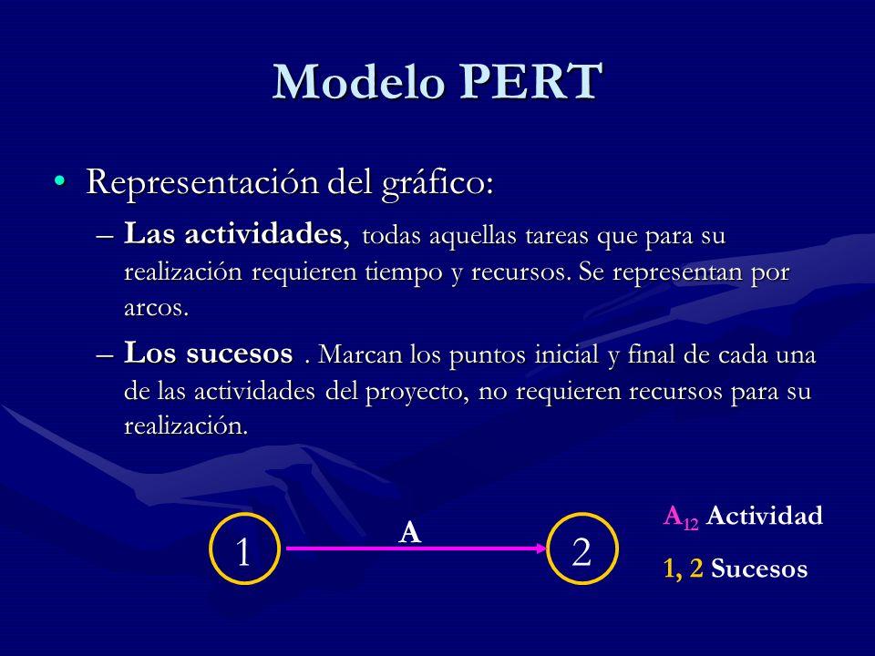Modelo PERT 1 2 Representación del gráfico: