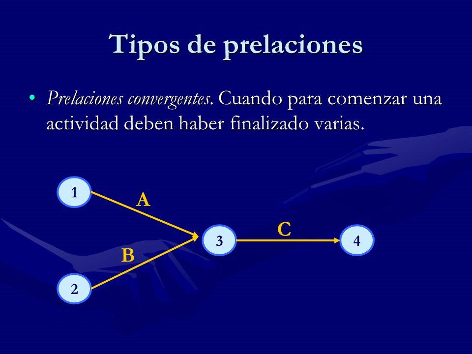 Tipos de prelaciones Prelaciones convergentes. Cuando para comenzar una actividad deben haber finalizado varias.