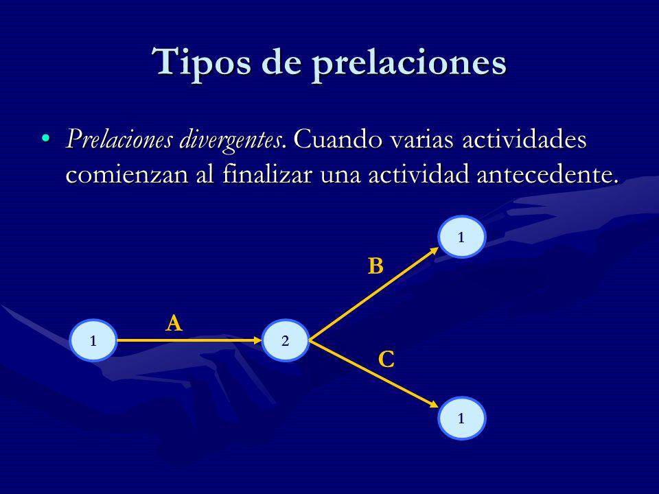 Tipos de prelaciones Prelaciones divergentes. Cuando varias actividades comienzan al finalizar una actividad antecedente.