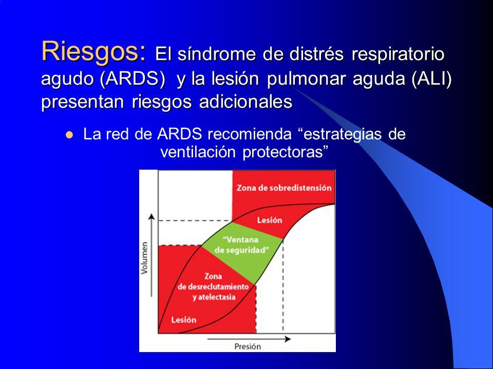 La red de ARDS recomienda estrategias de ventilación protectoras