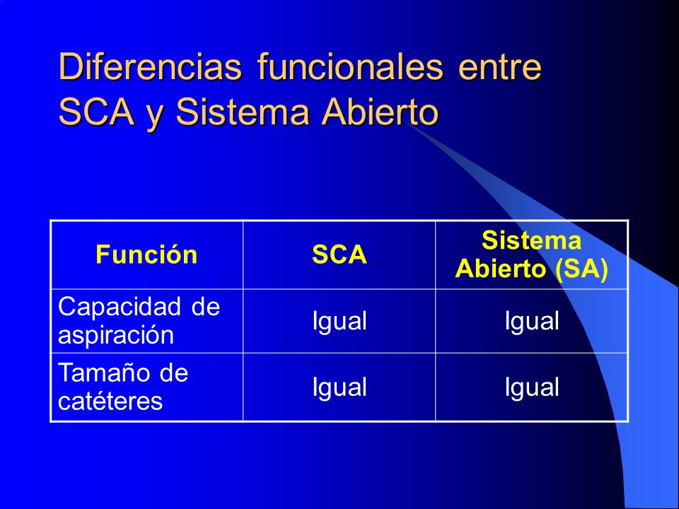 Diferencias funcionales entre SCA y Sistema Abierto