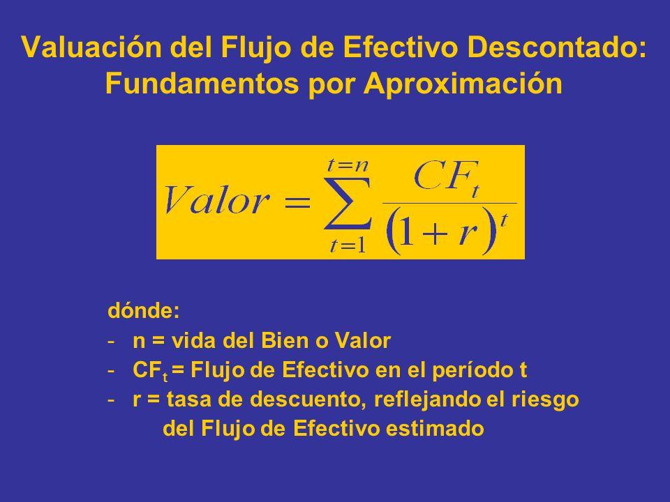 Valuación del Flujo de Efectivo Descontado: Fundamentos por Aproximación