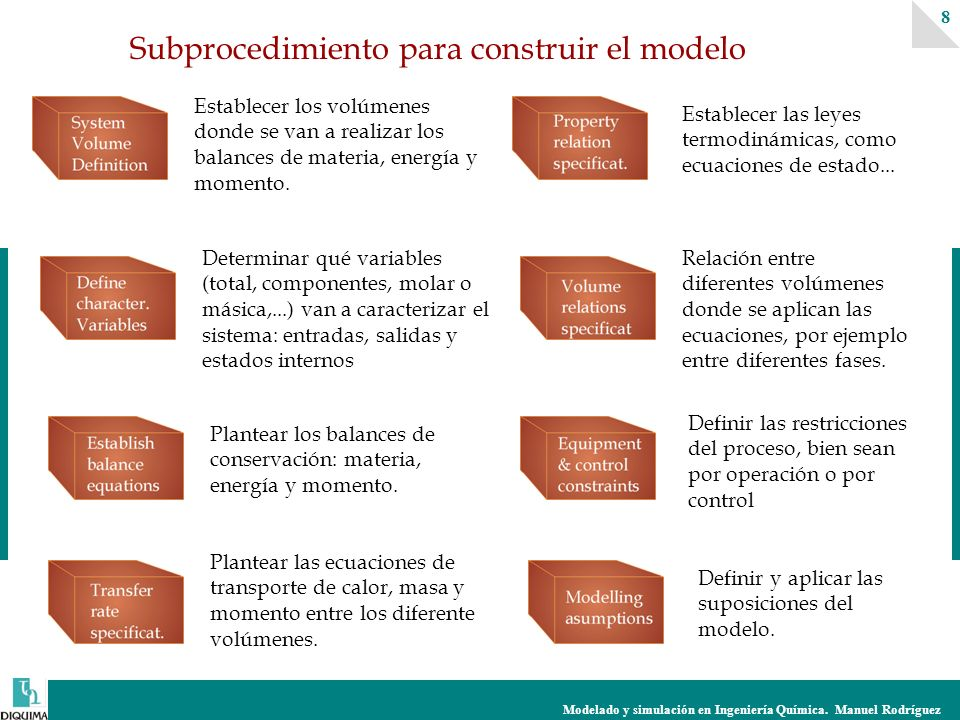 Modelado y simulación en Ingeniería Química. Manuel Rodríguez