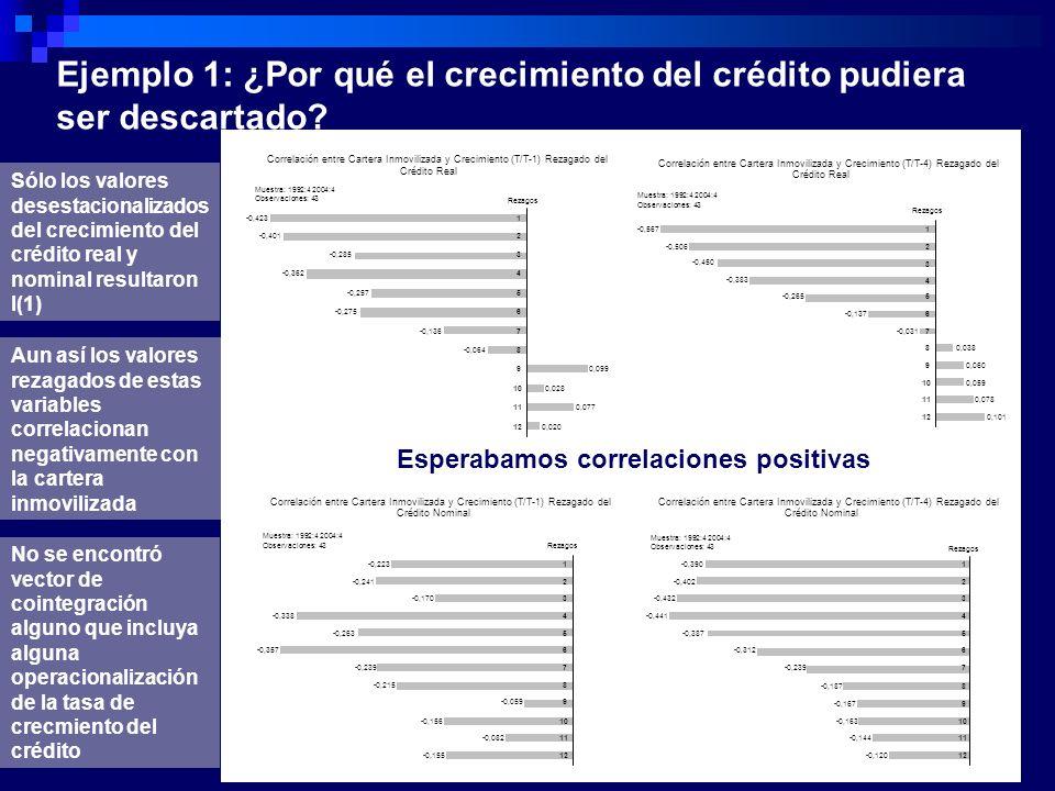 Ejemplo 1: ¿Por qué el crecimiento del crédito pudiera ser descartado