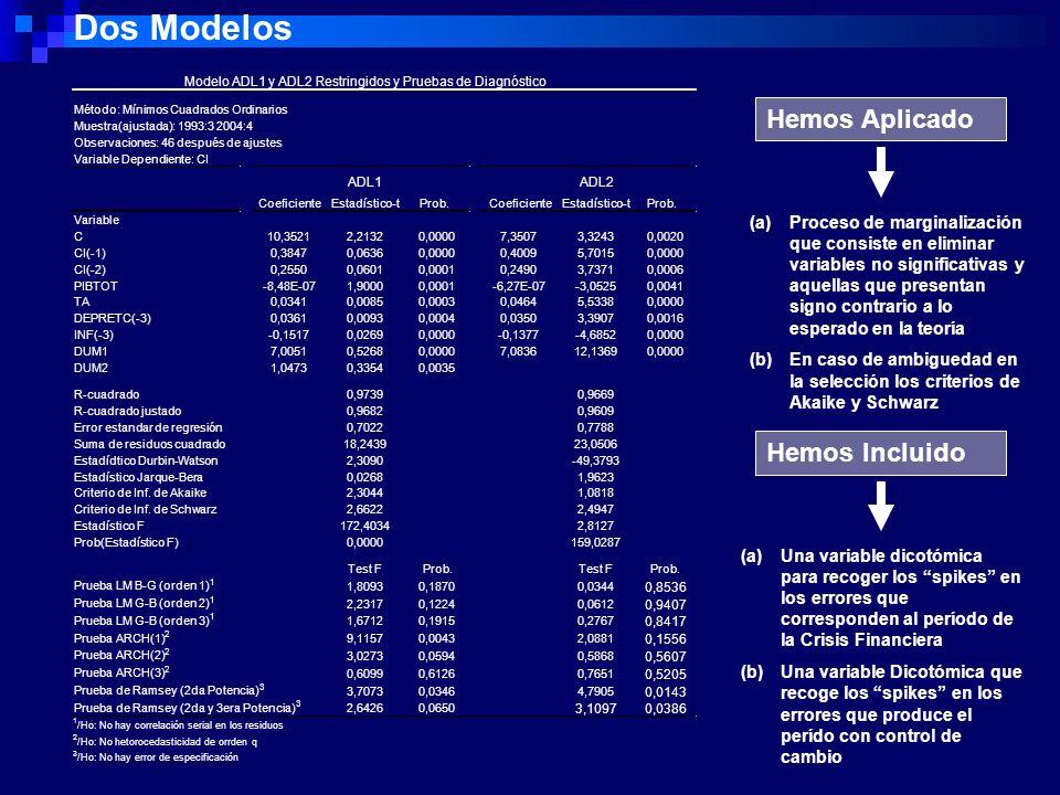 Dos Modelos Hemos Aplicado Hemos Incluido