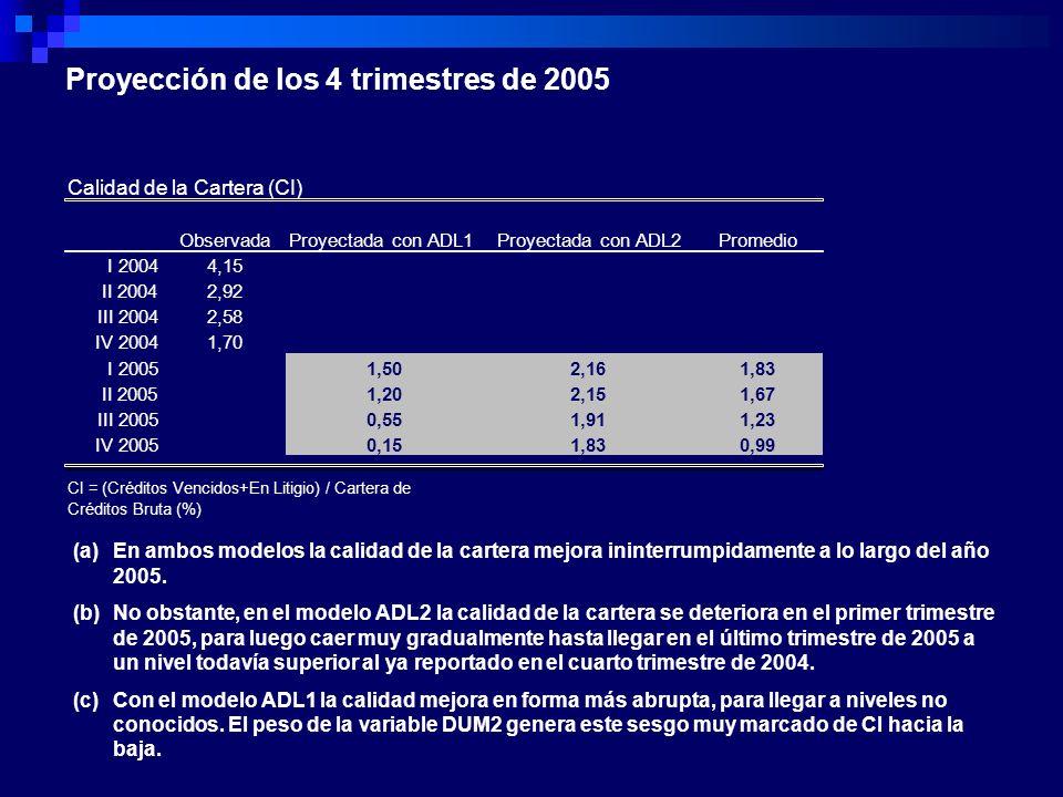 Proyección de los 4 trimestres de 2005