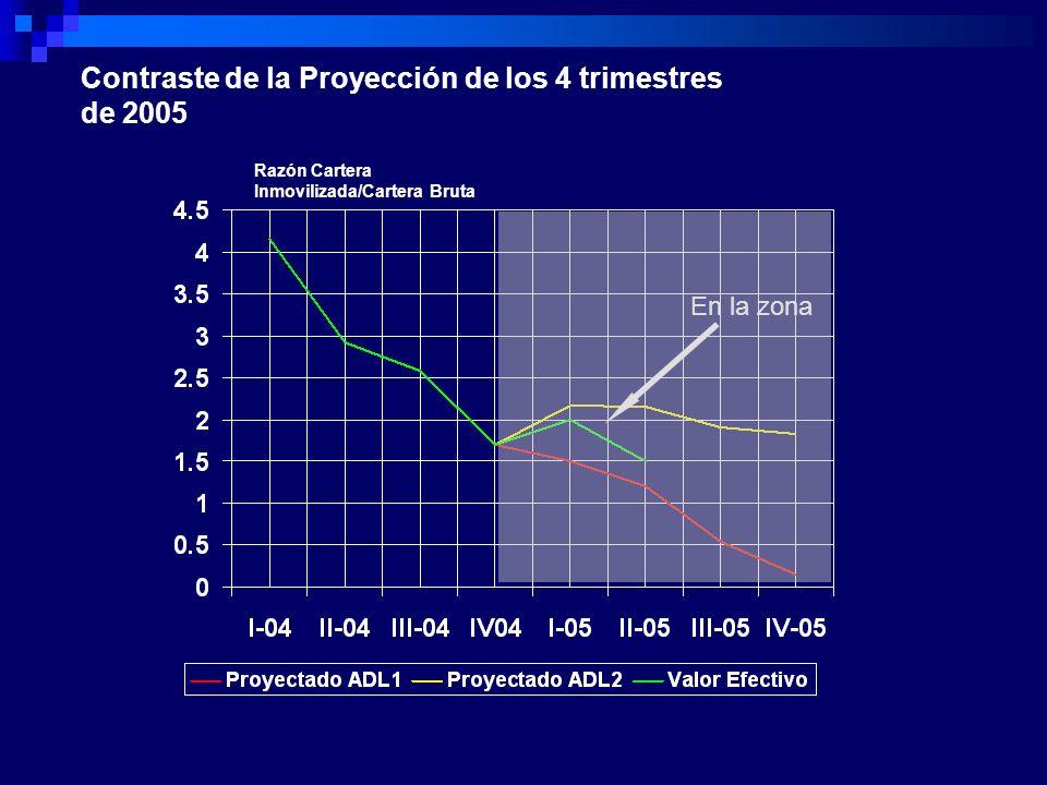 Contraste de la Proyección de los 4 trimestres de 2005