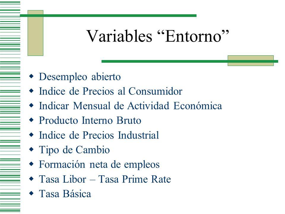 Variables Entorno Desempleo abierto Indice de Precios al Consumidor