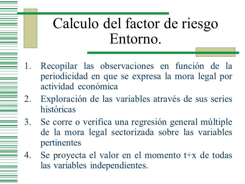 Calculo del factor de riesgo Entorno.