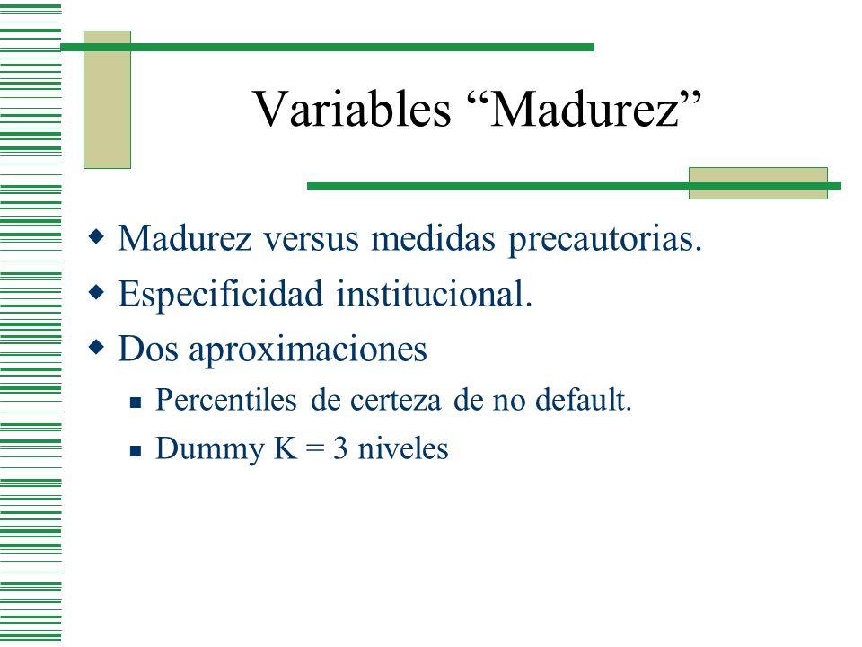 Variables Madurez Madurez versus medidas precautorias.