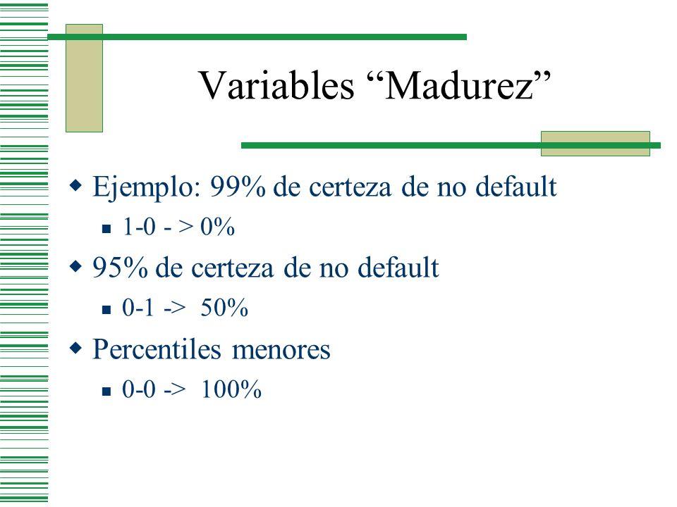 Variables Madurez Ejemplo: 99% de certeza de no default