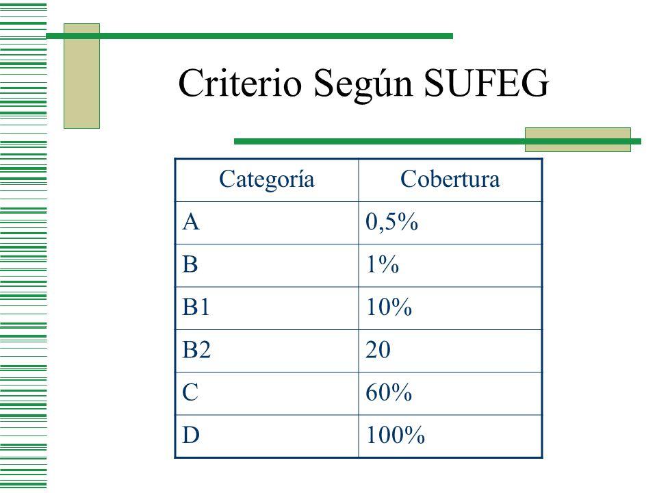 Criterio Según SUFEG Categoría Cobertura A 0,5% B 1% B1 10% B2 20 C