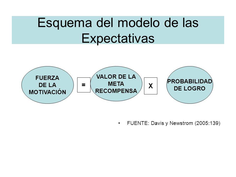 Esquema del modelo de las Expectativas