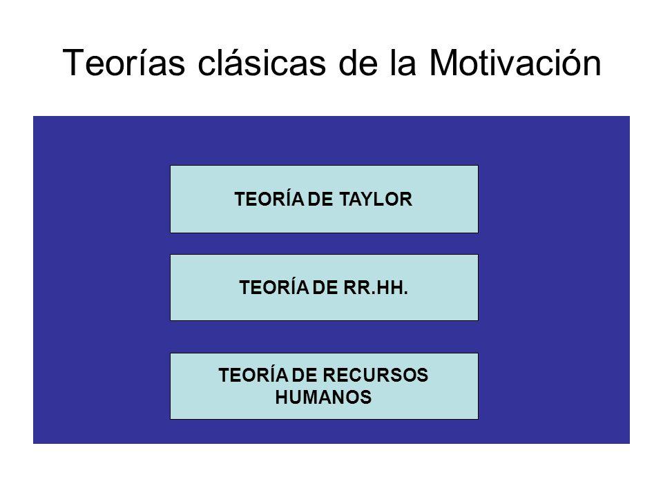 Teorías clásicas de la Motivación