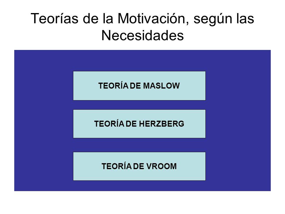 Teorías de la Motivación, según las Necesidades