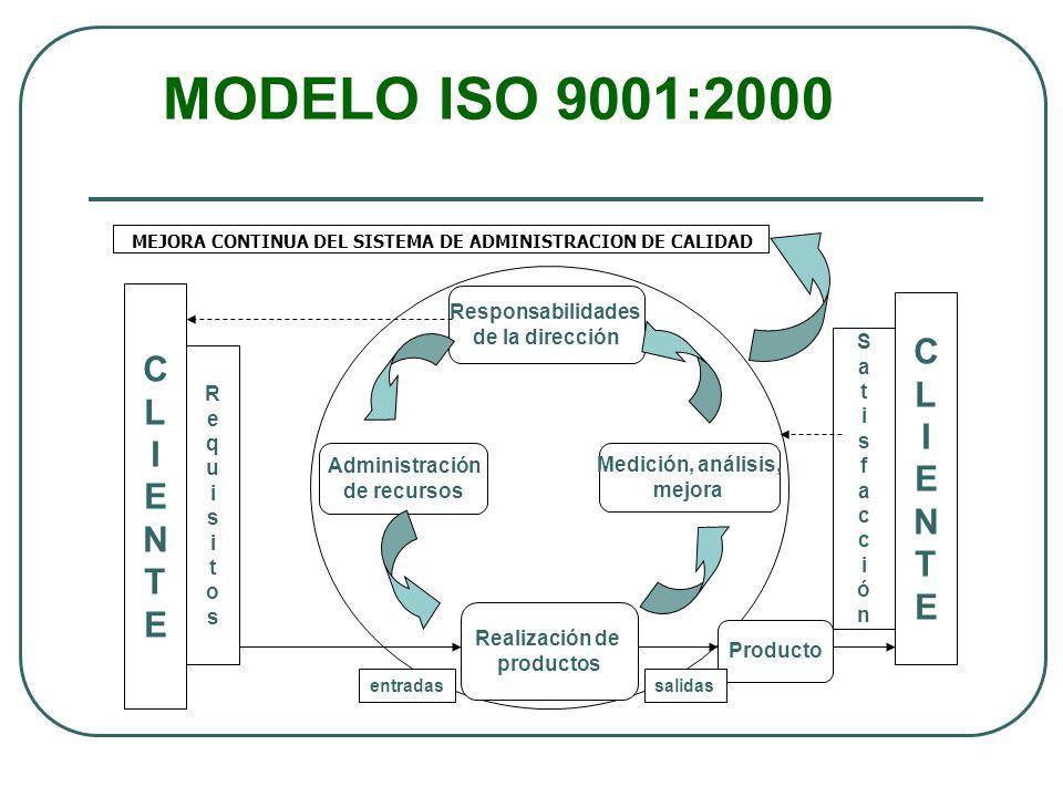 MODELO ISO 9001:2000 C L I E N T Responsabilidades de la dirección S a