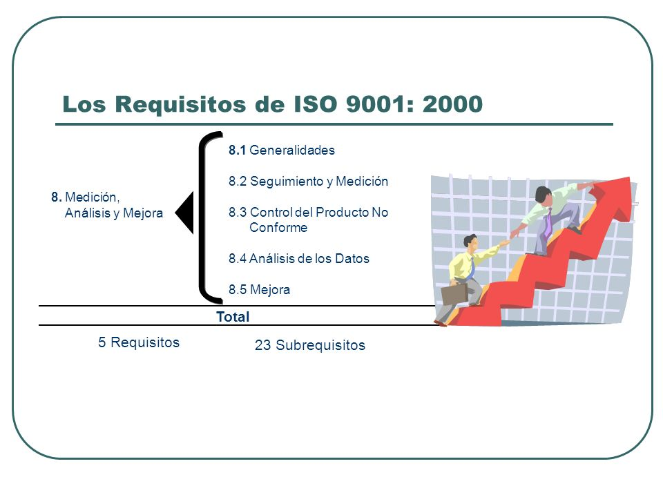 Los Requisitos de ISO 9001: 2000 Total 5 Requisitos 23 Subrequisitos