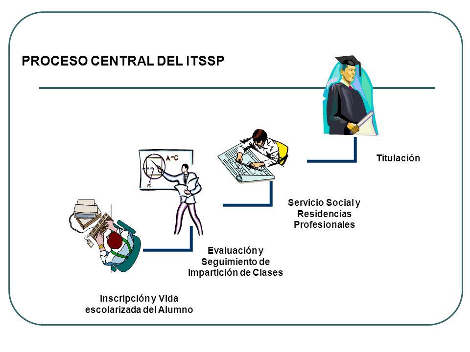 PROCESO CENTRAL DEL ITSSP