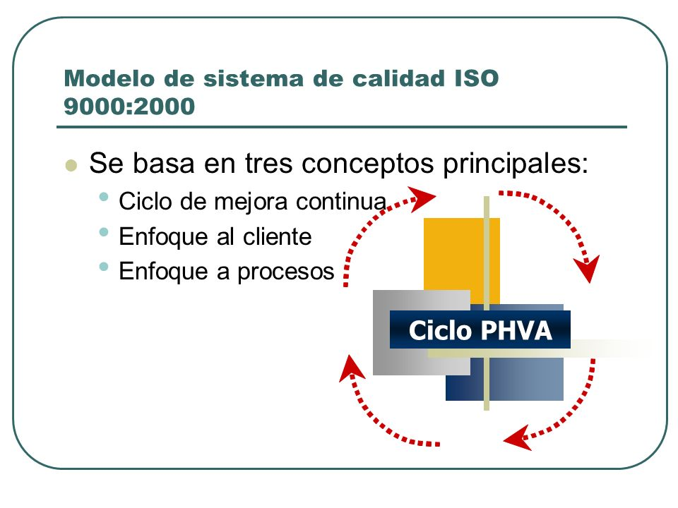 Modelo de sistema de calidad ISO 9000:2000