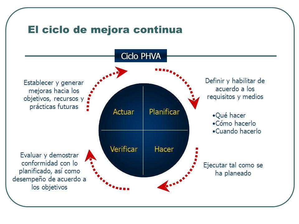 El ciclo de mejora continua