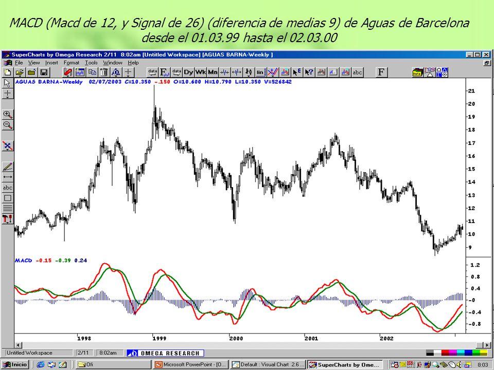 MACD (Macd de 12, y Signal de 26) (diferencia de medias 9) de Aguas de Barcelona desde el 01.03.99 hasta el 02.03.00