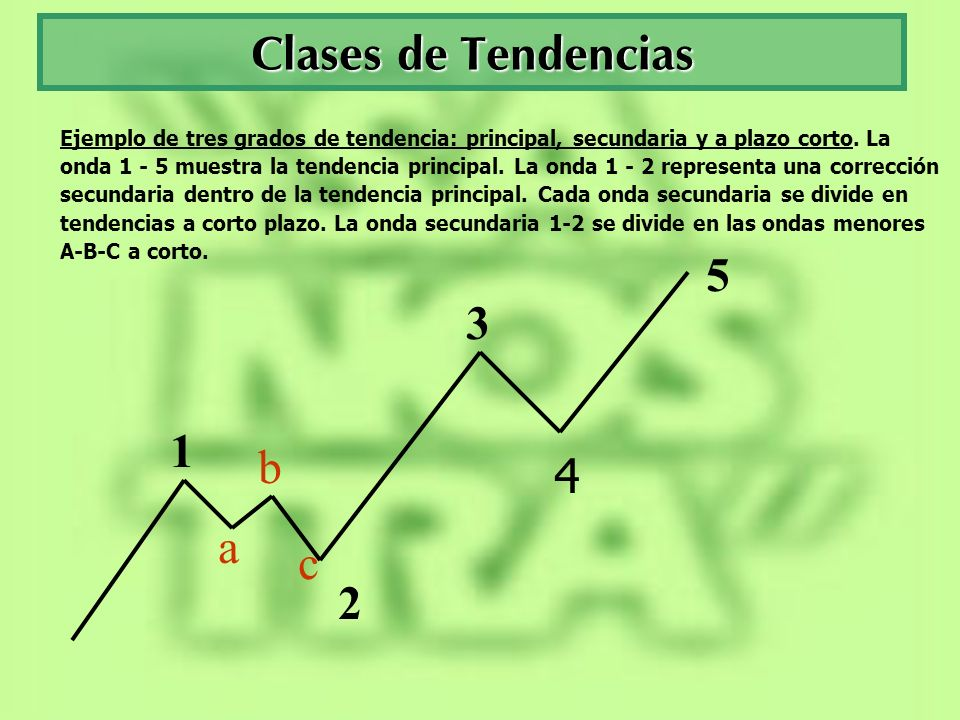Clases de Tendencias 5 3 1 b 4 a c 2
