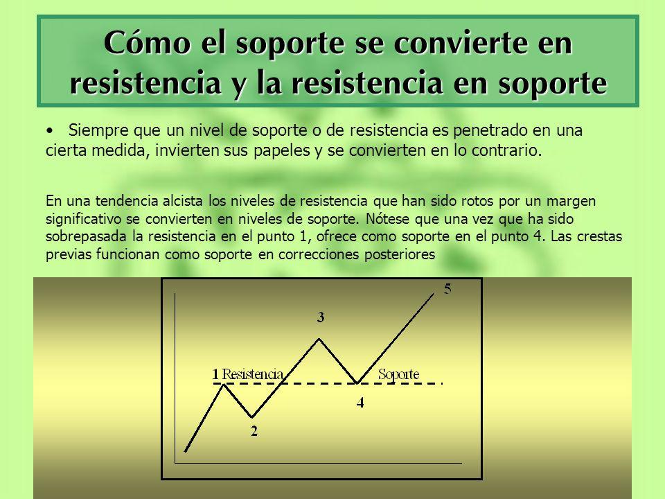 Cómo el soporte se convierte en resistencia y la resistencia en soporte