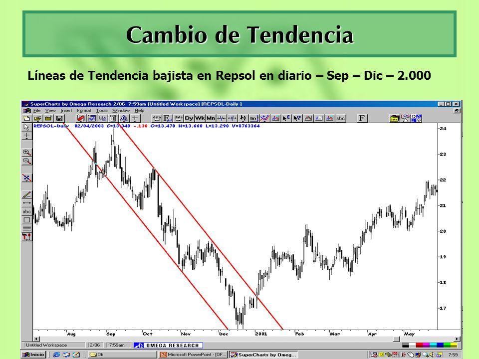 Líneas de Tendencia bajista en Repsol en diario – Sep – Dic – 2.000