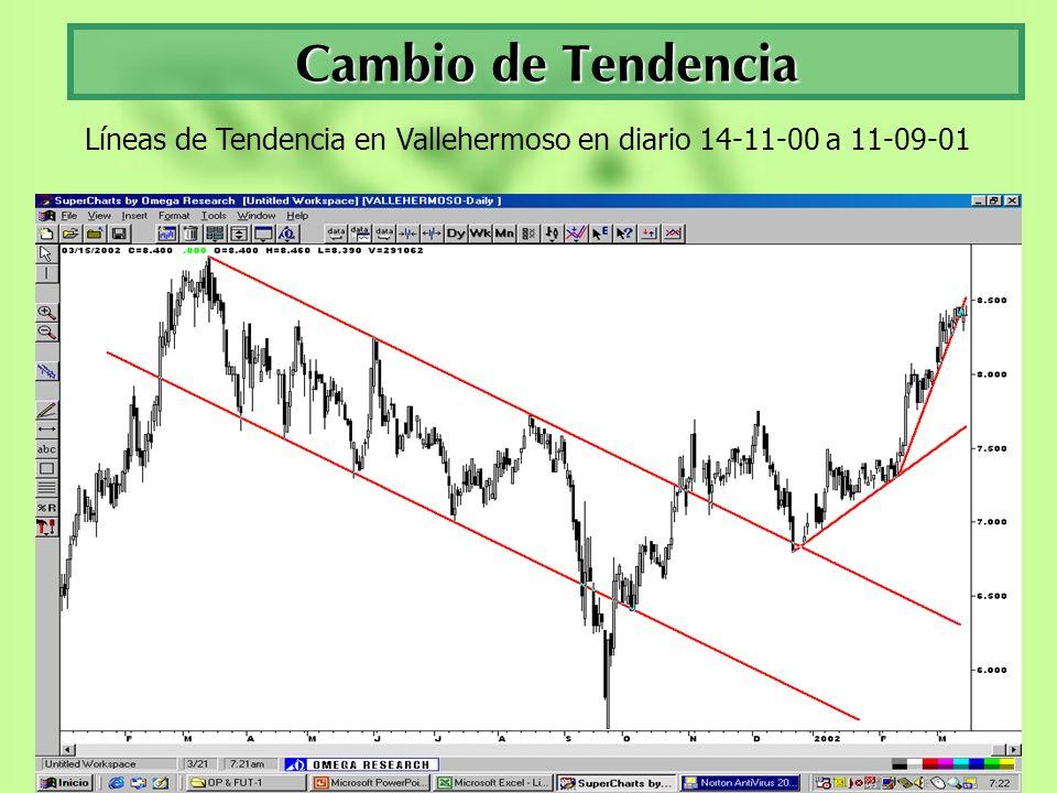 Líneas de Tendencia en Vallehermoso en diario 14-11-00 a 11-09-01