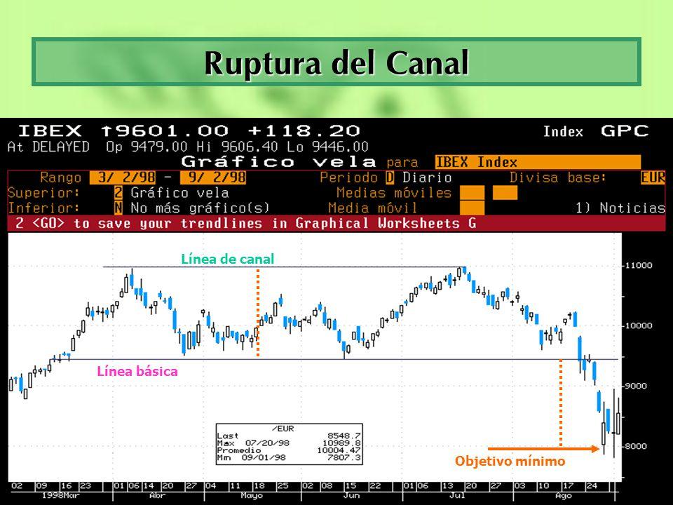 Ruptura del Canal Línea de canal Línea básica Objetivo mínimo