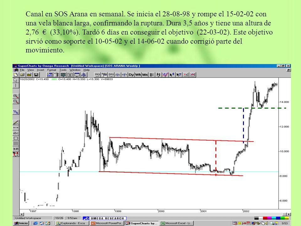 Canal en SOS Arana en semanal