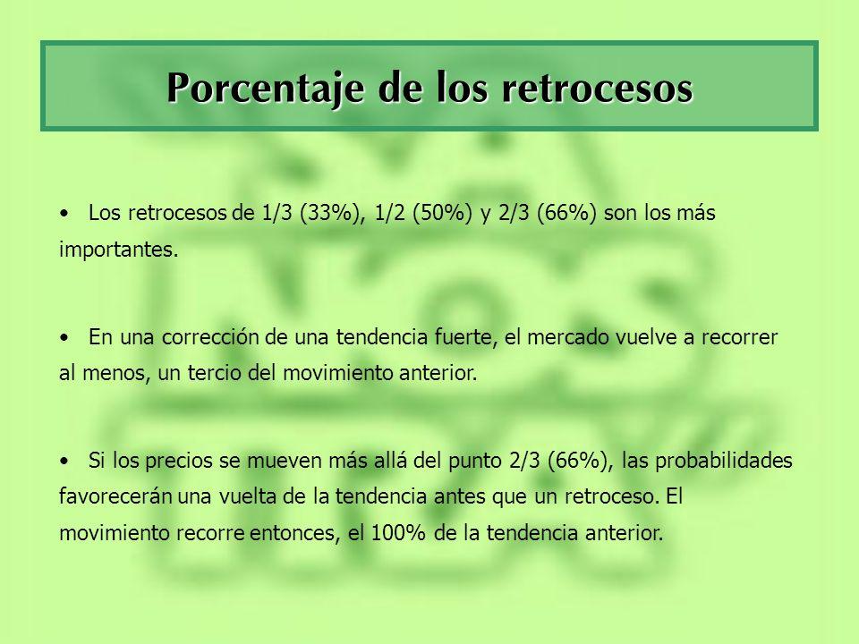 Porcentaje de los retrocesos