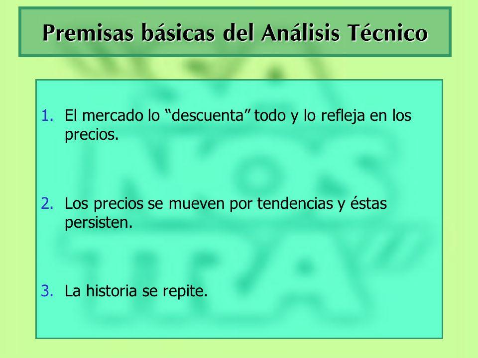 Premisas básicas del Análisis Técnico
