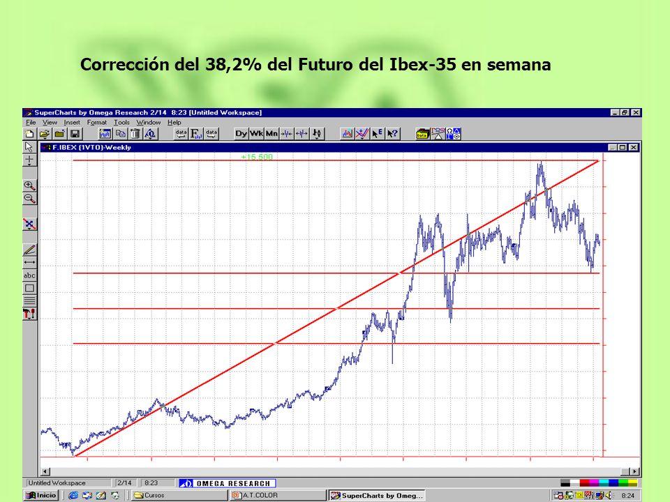 Corrección del 38,2% del Futuro del Ibex-35 en semana